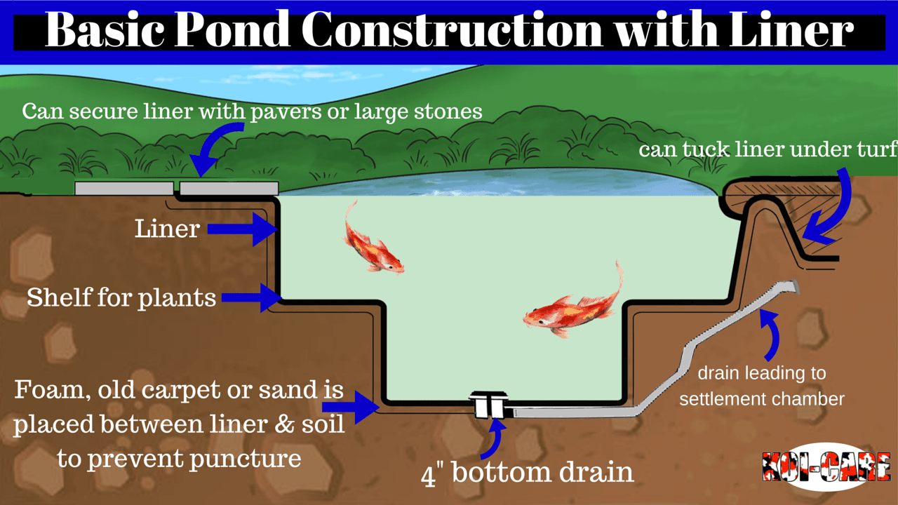 Basic pond construction with liner for Koi pond volume calculator