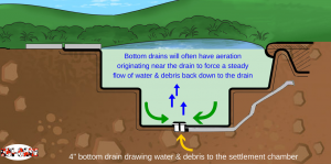 bottom drain and cross section